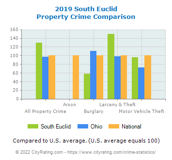 South Euclid Property Crime vs. State and National Comparison