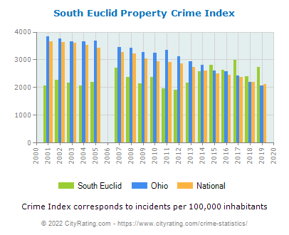 South Euclid Property Crime vs. State and National Per Capita