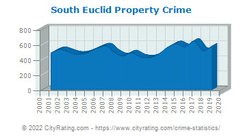 South Euclid Property Crime