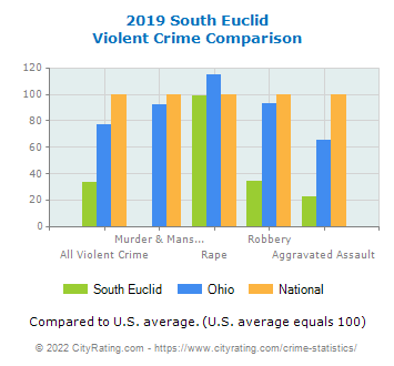 South Euclid Violent Crime vs. State and National Comparison