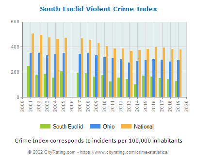 South Euclid Violent Crime vs. State and National Per Capita