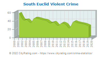 South Euclid Violent Crime