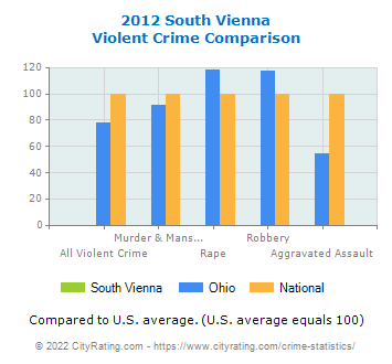 South Vienna Violent Crime vs. State and National Comparison