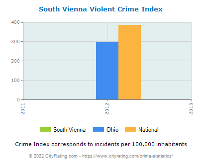 South Vienna Violent Crime vs. State and National Per Capita
