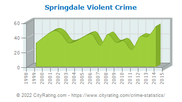Springdale Violent Crime