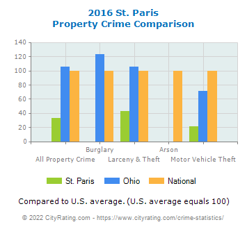 St. Paris Property Crime vs. State and National Comparison
