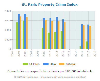 St. Paris Property Crime vs. State and National Per Capita