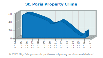 St. Paris Property Crime