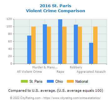 St. Paris Violent Crime vs. State and National Comparison