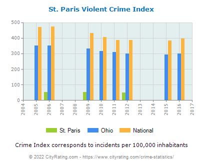 St. Paris Violent Crime vs. State and National Per Capita