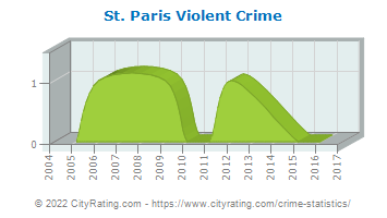 St. Paris Violent Crime