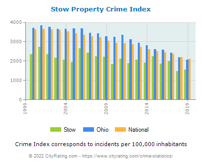 Stow Property Crime vs. State and National Per Capita