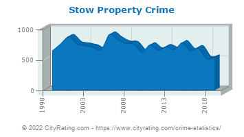 Stow Property Crime