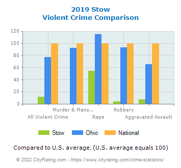 Stow Violent Crime vs. State and National Comparison