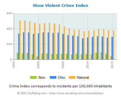 Stow Violent Crime vs. State and National Per Capita