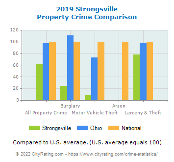 Strongsville Property Crime vs. State and National Comparison