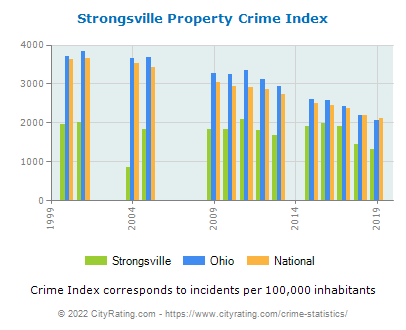 Strongsville Property Crime vs. State and National Per Capita