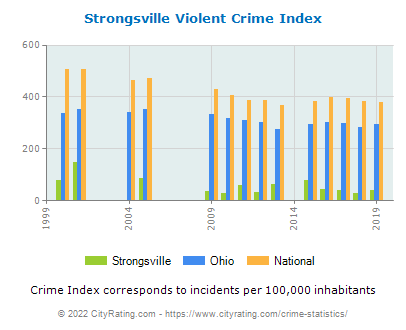 Strongsville Violent Crime vs. State and National Per Capita