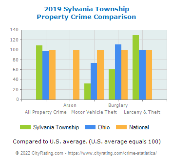 Sylvania Township Property Crime vs. State and National Comparison
