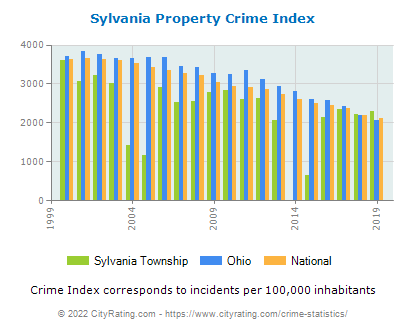Sylvania Township Property Crime vs. State and National Per Capita
