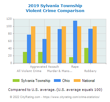 Sylvania Township Violent Crime vs. State and National Comparison