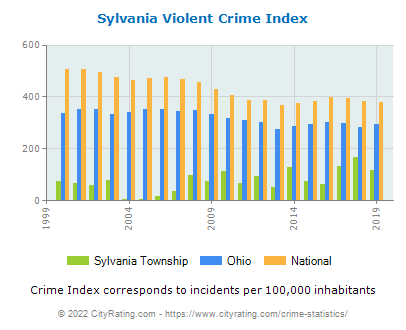 Sylvania Township Violent Crime vs. State and National Per Capita