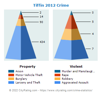 Tiffin Crime 2012