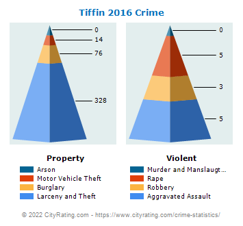 Tiffin Crime 2016