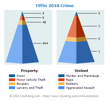 Tiffin Crime 2018