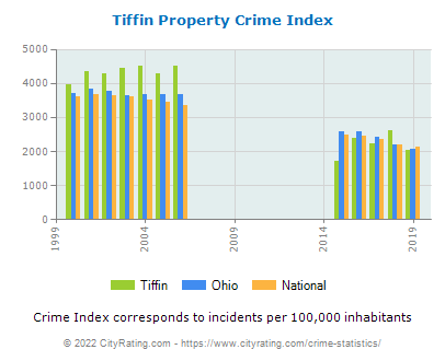 Tiffin Property Crime vs. State and National Per Capita