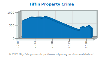 Tiffin Property Crime