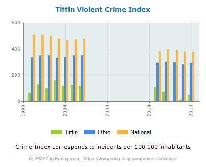 Tiffin Violent Crime vs. State and National Per Capita