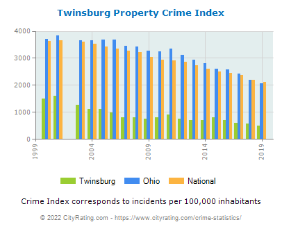 Twinsburg Property Crime vs. State and National Per Capita