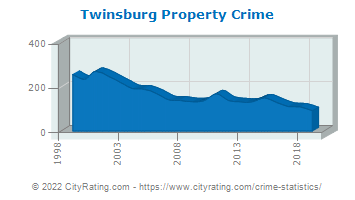 Twinsburg Property Crime