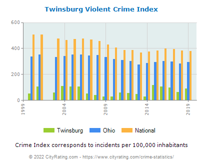 Twinsburg Violent Crime vs. State and National Per Capita