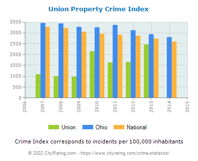 Union Property Crime vs. State and National Per Capita