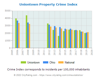 Uniontown Property Crime vs. State and National Per Capita