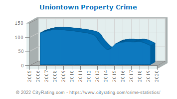 Uniontown Property Crime