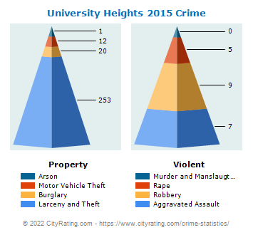 University Heights Crime 2015