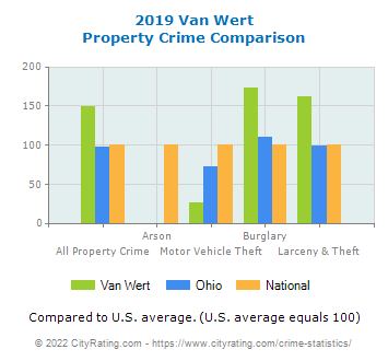 Van Wert Property Crime vs. State and National Comparison