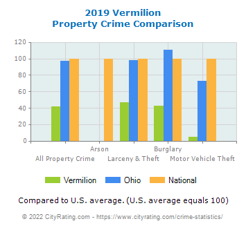 Vermilion Property Crime vs. State and National Comparison