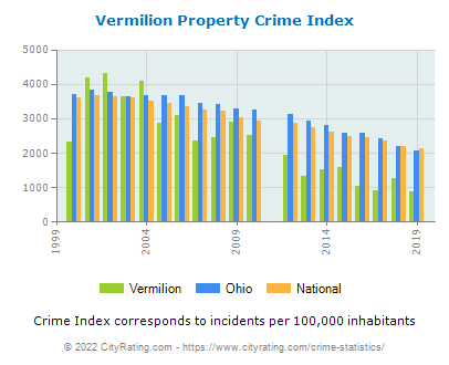 Vermilion Property Crime vs. State and National Per Capita