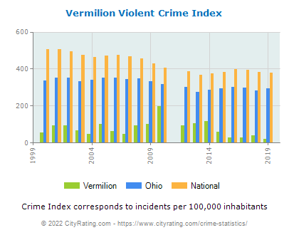 Vermilion Violent Crime vs. State and National Per Capita