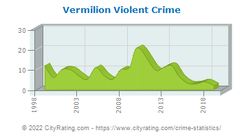 Vermilion Violent Crime