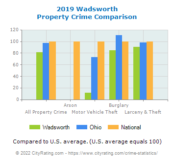Wadsworth Property Crime vs. State and National Comparison