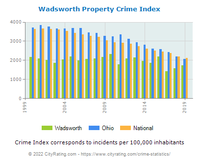Wadsworth Property Crime vs. State and National Per Capita