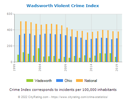 Wadsworth Violent Crime vs. State and National Per Capita