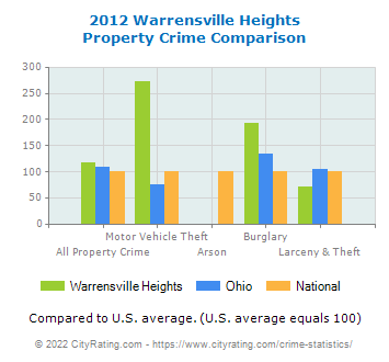 Warrensville Heights Property Crime vs. State and National Comparison