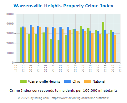 Warrensville Heights Property Crime vs. State and National Per Capita