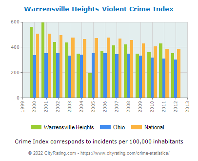 Warrensville Heights Violent Crime vs. State and National Per Capita